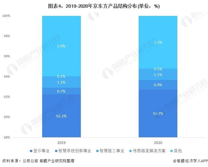 图表4:2019-2020年京东方产品结构分布(单位:%)