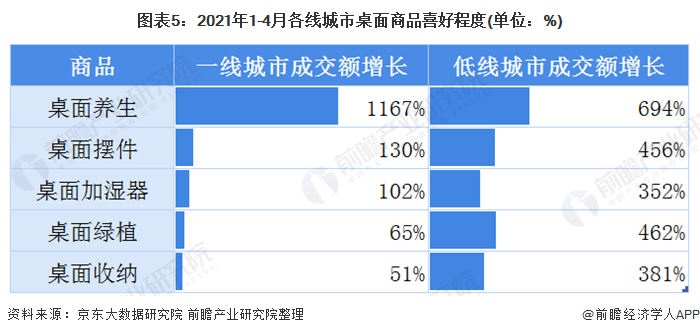 图表5:2021年1-4月各线城市桌面商品喜好程度(单位:%)