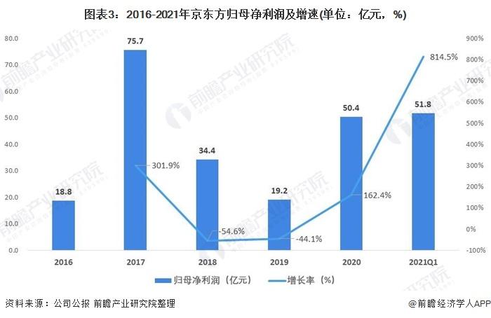 图表3:2016-2021年京东方归母净利润及增速(单位:亿元,%)