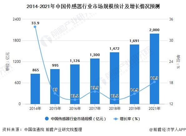2014-2021年中国传感器行业市场规模统计及增长情况预测