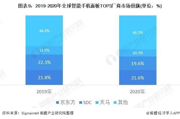 图表9:2019-2020年全球智能手机面板TOP3厂商市场份额(单位:%)