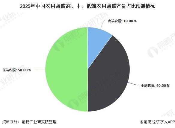 2025年中国农用薄膜高、中、低端农用薄膜产量占比预测情况