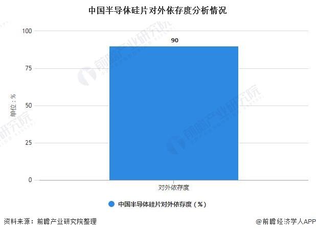中国半导体硅片对外依存度分析情况