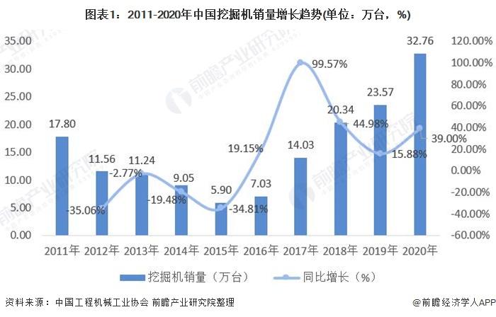 图表1:2011-2020年中国挖掘机销量增长趋势(单位:万台,%)