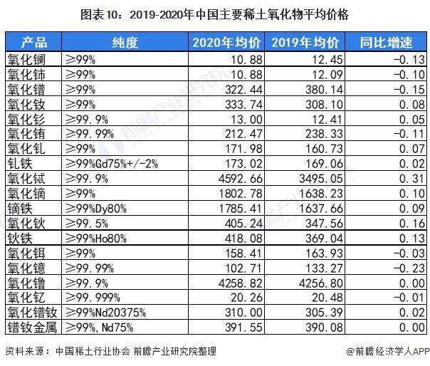 图表10:2019-2020年中国主要稀土氧化物平均价格