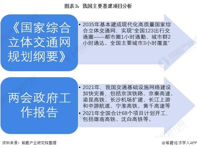 图表3:我国主要基建项目分析