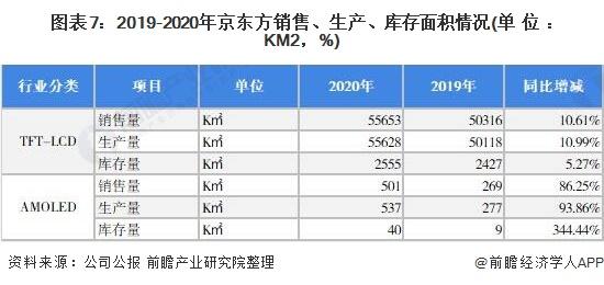 图表7:2019-2020年京东方销售、生产、库存面积情况(单位:KM2,%)