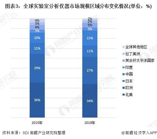图表3:全球实验室分析仪器市场规模区域分布变化情况(单位:%)