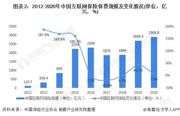 图表2:2012-2020年中国互联网保险保费规模及变化情况(单位:亿元,%)