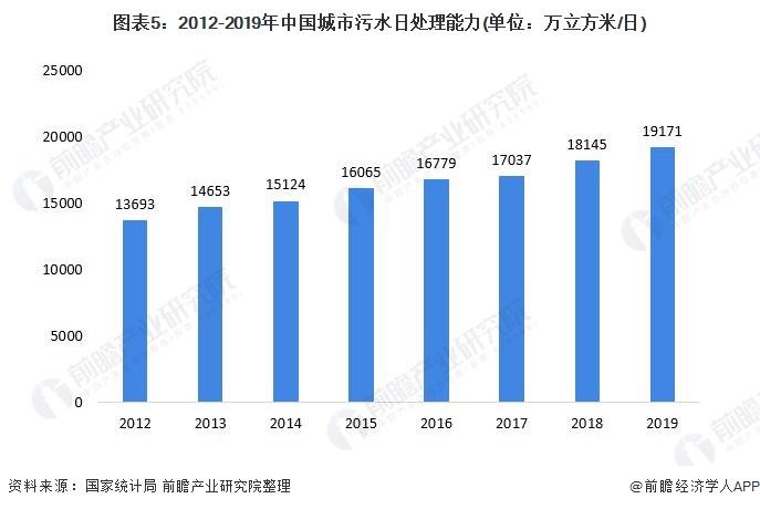 图表5:2012-2019年中国城市污水日处理能力(单位:万立方米/日)