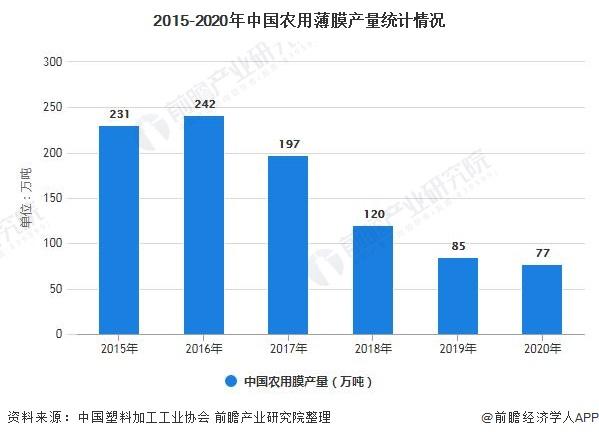 2015-2020年中国农用薄膜产量统计情况