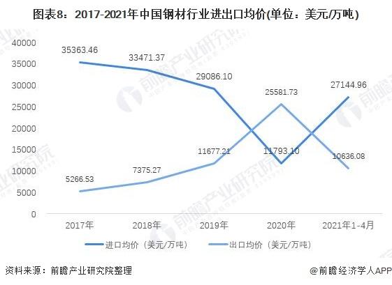图表8:2017-2021年中国钢材行业进出口均价(单位:美元/万吨)