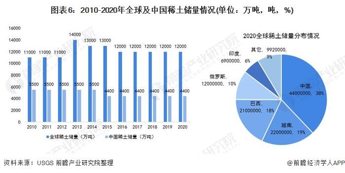 图表6:2010-2020年全球及中国稀土储量情况(单位:万吨,吨,%)