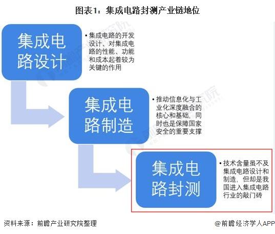 图表1:集成电路封测产业链地位