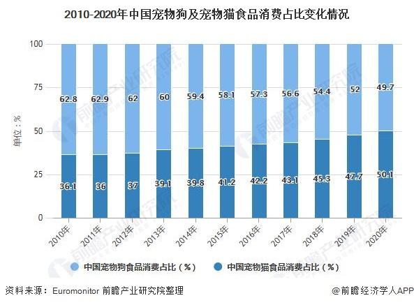 2010-2020年中国宠物狗及宠物猫食品消费占比变化情况