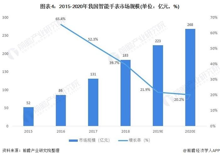 图表4:2015-2020年我国智能手表市场规模(单位:亿元,%)
