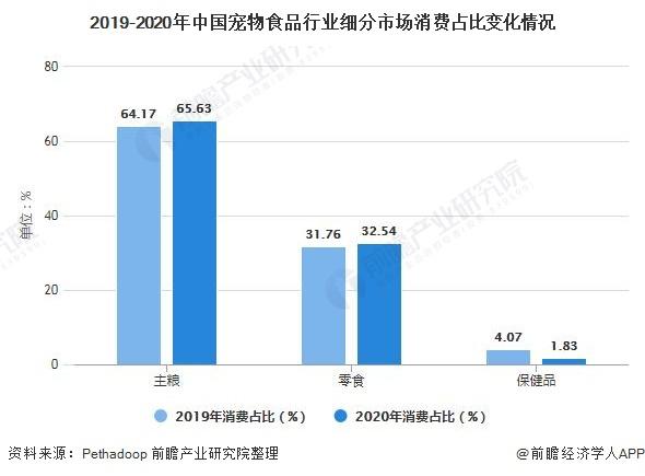 2019-2020年中国宠物食品行业细分市场消费占比变化情况