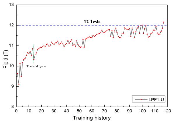 全国产!中科院自主路线超导二极磁体场强达到12特斯拉