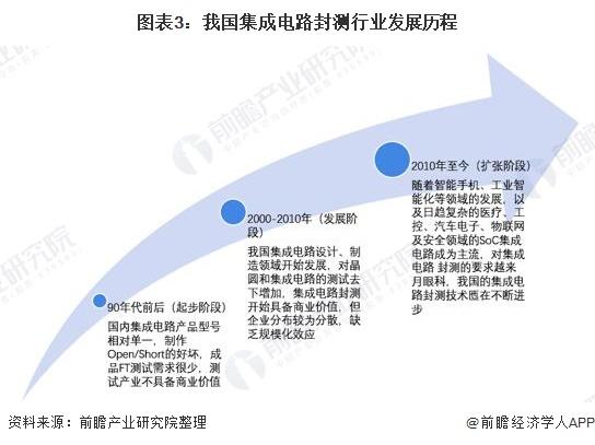 图表3:我国集成电路封测行业发展历程