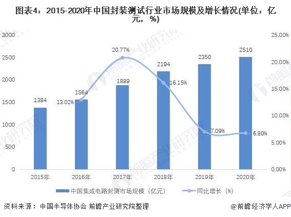 图表4:2015-2020年中国封装测试行业市场规模及增长情况(单位:亿元,%)