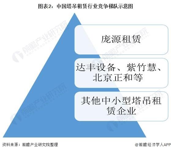 图表2:中国塔吊租赁行业竞争梯队示意图