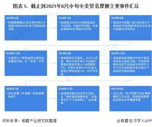 图表1:截止到2021年6月中旬中美贸易摩擦主要事件汇总