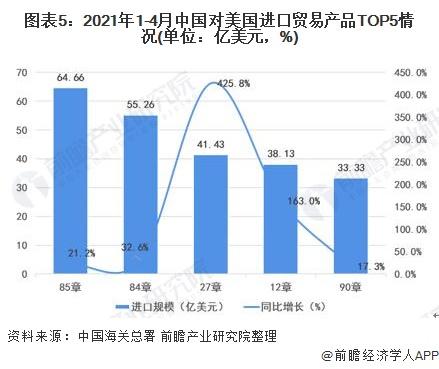 图表5:2021年1-4月中国对美国进口贸易产品TOP5情况(单位:亿美元,%)