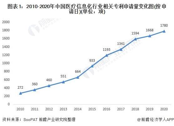 图表1:2010-2020年中国医疗信息化行业相关专利申请量变化图(按申请日)(单位:项)