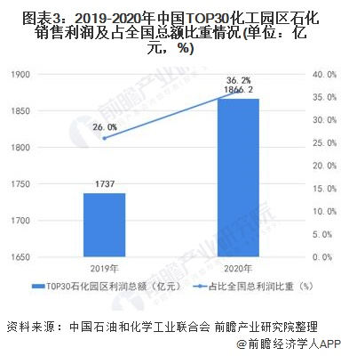 图表3:2019-2020年中国TOP30化工园区石化销售利润及占全国总额比重情况(单位:亿元,%)