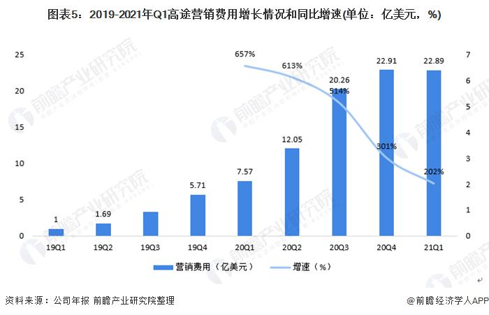 图表5:2019-2021年Q1高途营销费用增长情况和同比增速(单位:亿美元,%)