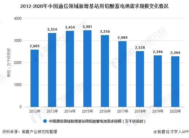 2012-2020年中国通信领域新增基站用铅酸蓄电池需求规模变化情况