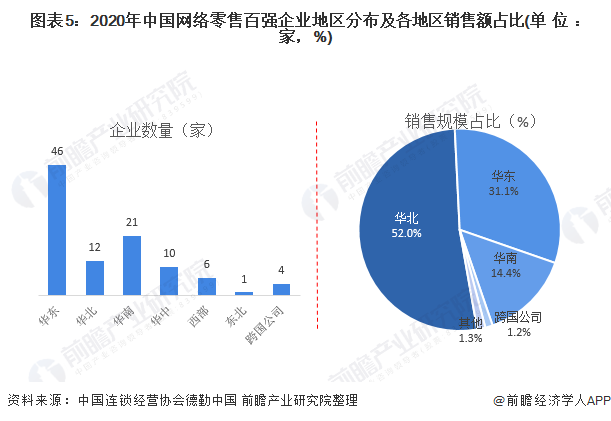 图表5:2020年中国网络零售百强企业地区分布及各地区销售额占比(单位:家,%)