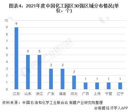图表4:2021年度中国化工园区30强区域分布情况(单位:个)