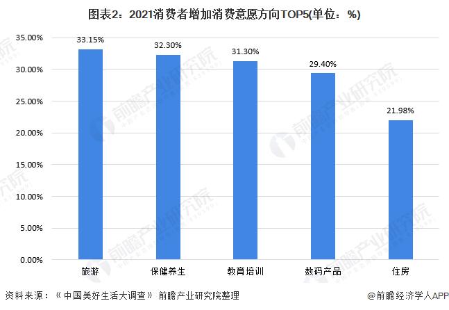 图表2:2021消费者增加消费意愿方向TOP5(单位:%)