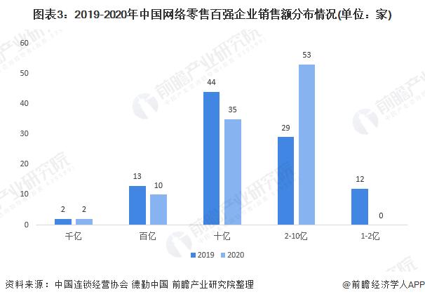 图表3:2019-2020年中国网络零售百强企业销售额分布情况(单位:家)