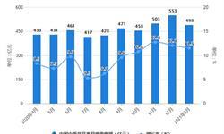 2021年1-3月中国中成药行业产量规模及出口贸易情况 一季度中成药产量突破50万吨