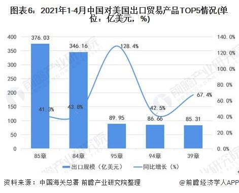 图表6:2021年1-4月中国对美国出口贸易产品TOP5情况(单位:亿美元,%)