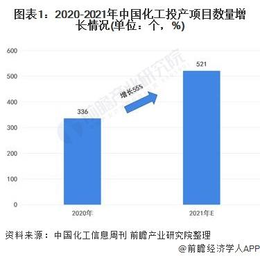 图表1:2020-2021年中国化工投产项目数量增长情况(单位:个,%)