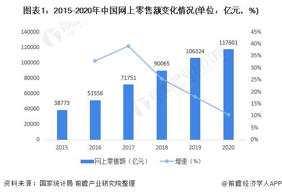 图表1:2015-2020年中国网上零售额变化情况(单位:亿元,%)