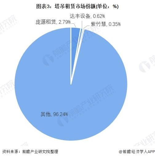 图表3:塔吊租赁市场份额(单位:%)