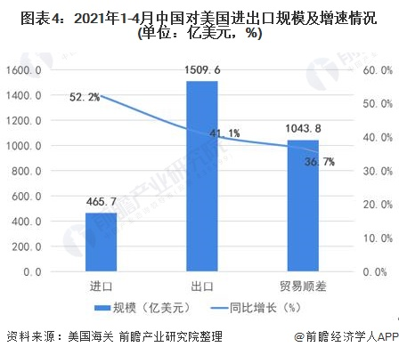 图表4:2021年1-4月中国对美国进出口规模及增速情况(单位:亿美元,%)