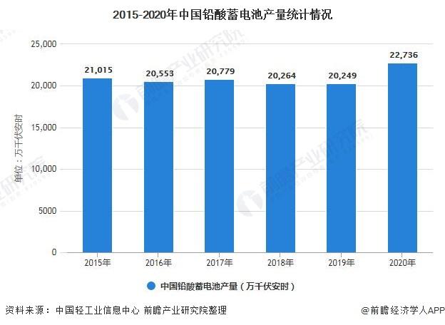 2015-2020年中国铅酸蓄电池产量统计情况
