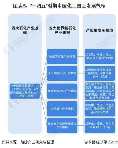 """图表5:""""十四五""""时期中国化工园区发展布局"""