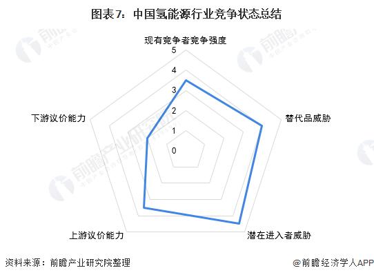 图表7:中国氢能源行业竞争状态总结