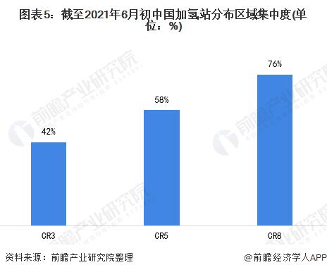 图表5:截至2021年6月初中国加氢站分布区域集中度(单位:%)