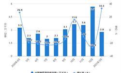 2021年1-3月中国葡萄酒行业产量规模及进口贸易情况 一季度葡萄酒进口量突破1亿升