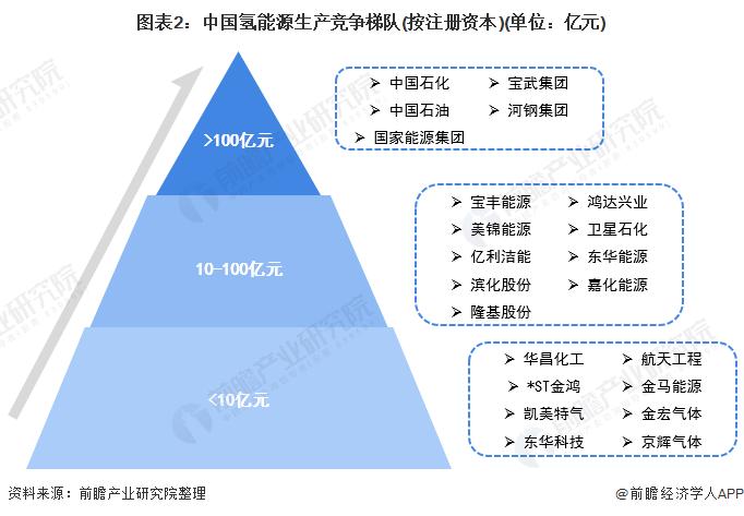 图表2:中国氢能源生产竞争梯队(按注册资本)(单位:亿元)