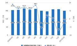2021年1-3月中国铜材行业产量规模及进出口贸易情况 一季度铜材产量超450万吨