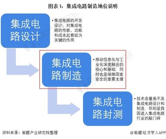 图表1:集成电路制造地位说明