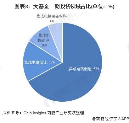 图表3:大基金一期投资领域占比(单位:%)